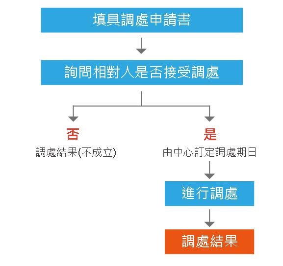 一般案件流程圖