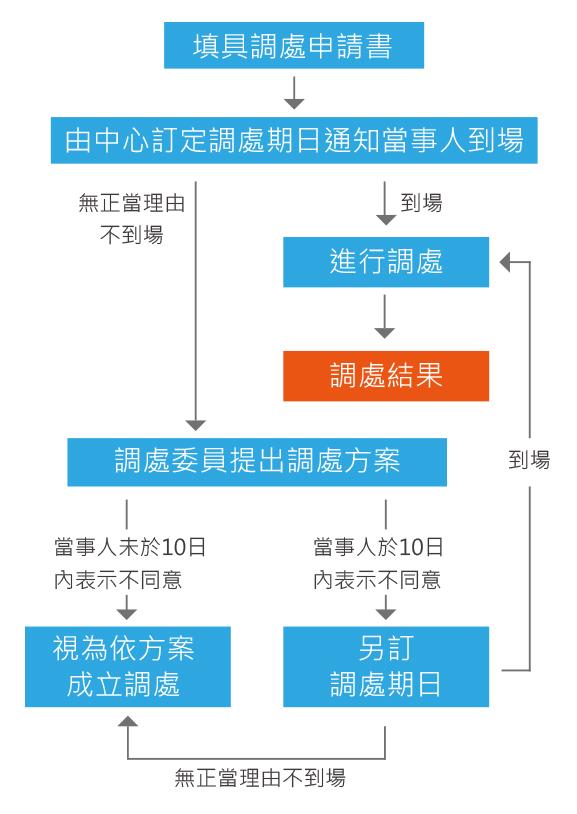 小額爭議事件流程圖